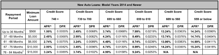 Table of credit union auto loan interest rates by credit score.