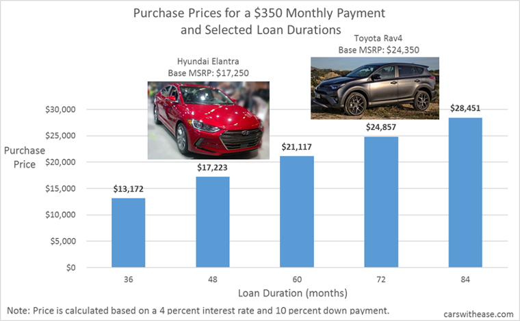 Chart of purchase prices vs. selected loan durations for a $350 monthly payment.