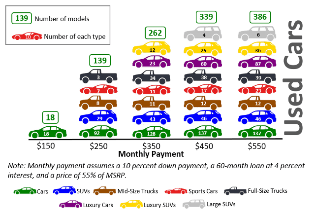 Graphic of used-car selection quantity and type for a range of monthly payments.
